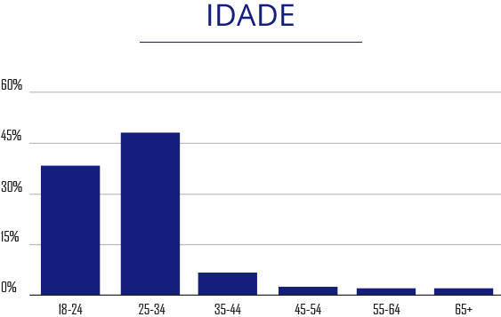 Idade - The Playoffs