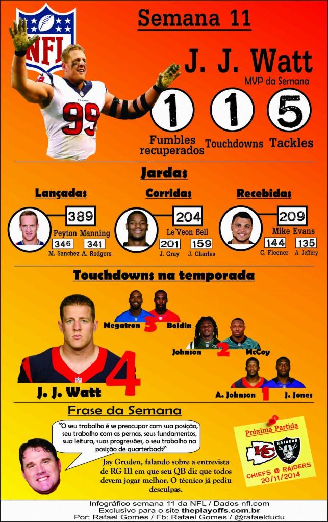 Infográfico semana 11 da nfl.