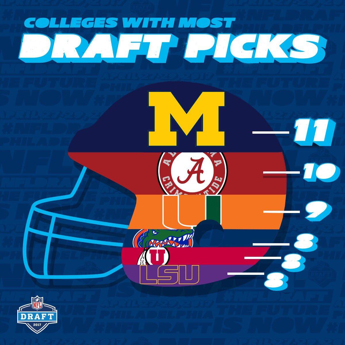 Universidades com mais escolhas no draft de 2017