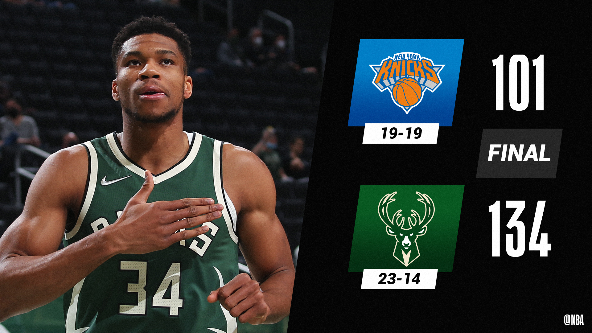 Giannis Antetokounmpo anota triplo-duplo, e Milwaukee Bucks atropelam New York Knicks